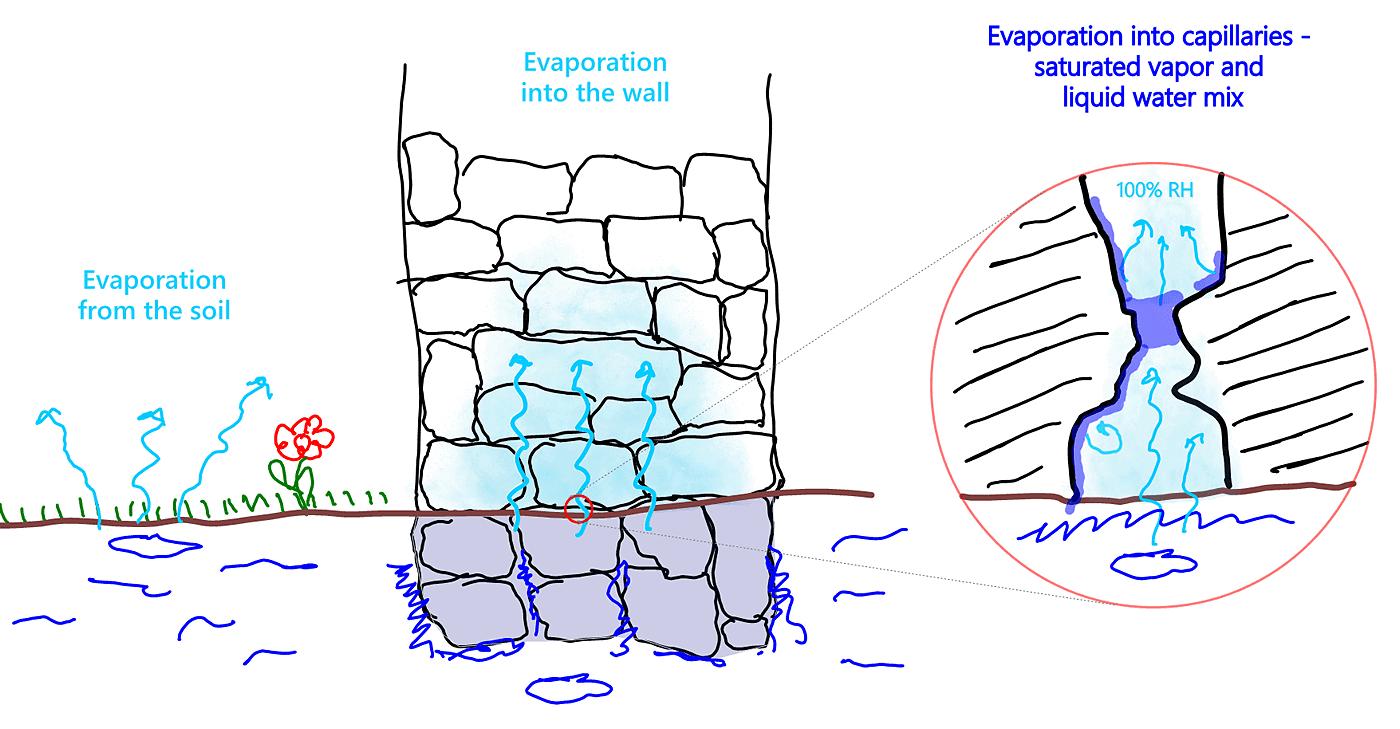 Mechanism of soil evaporation