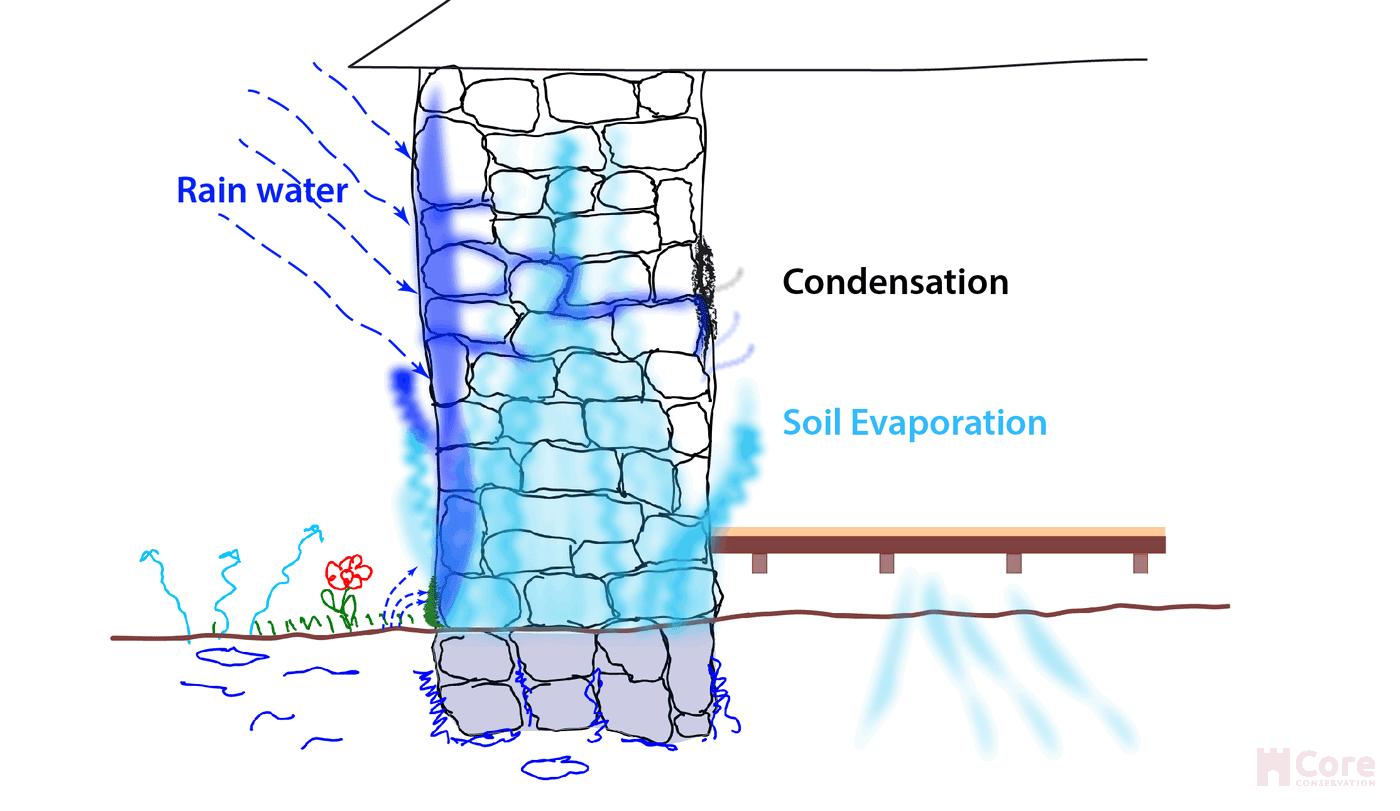 Soil evaporation