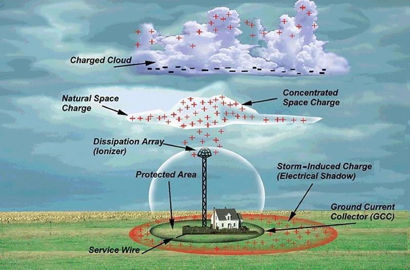 lightning rod principle