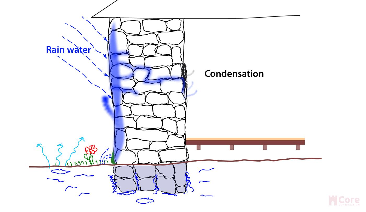 Rain + condensation