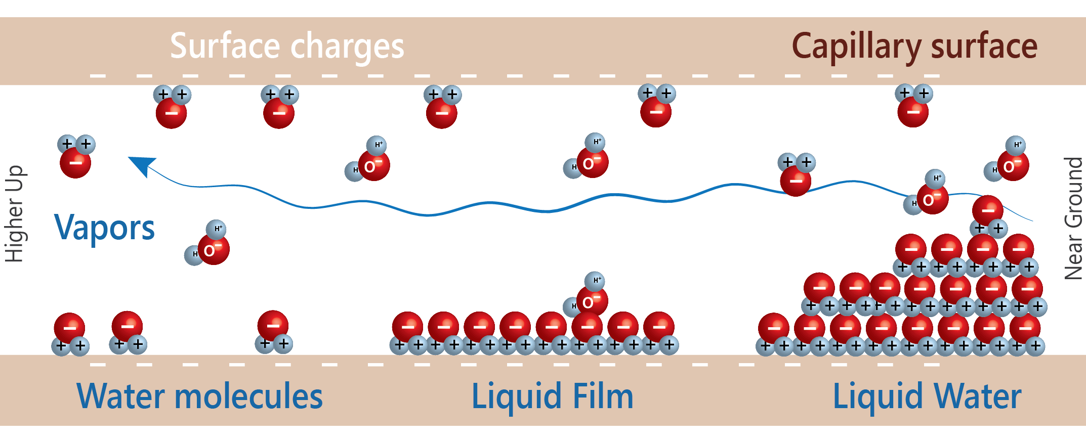 Surface charges
