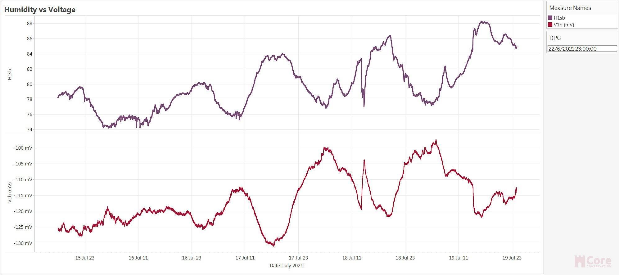 Humidity vs voltage