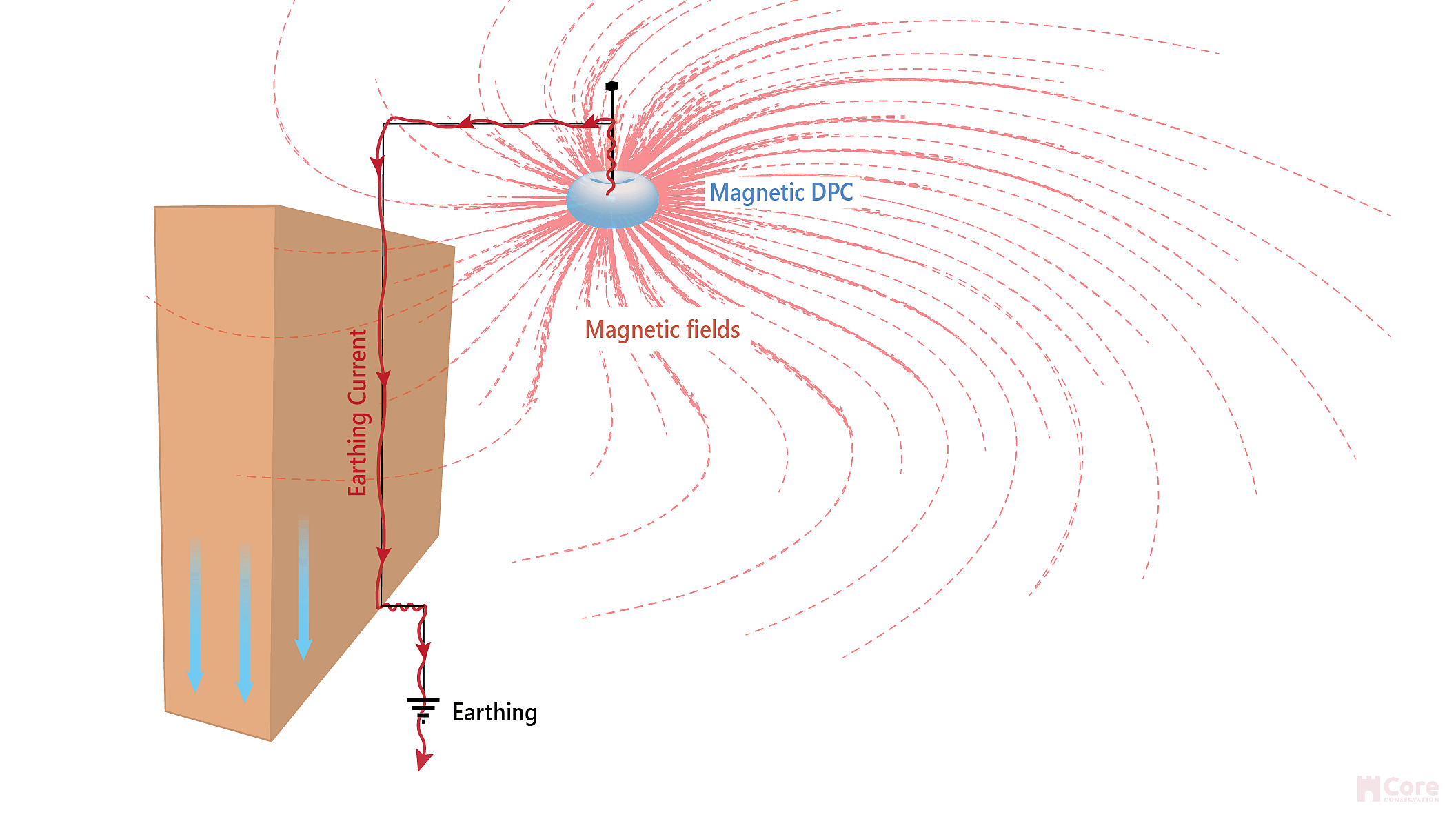 Magnetic DPC